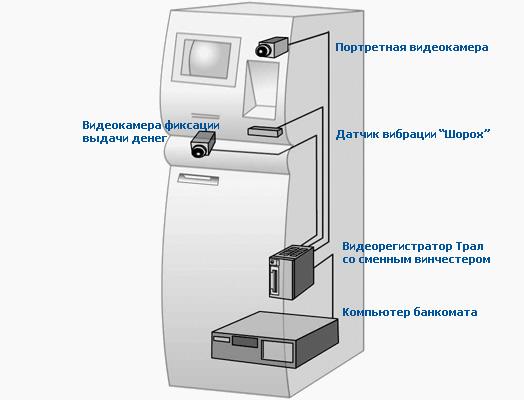 банкомата две видеокамеры
