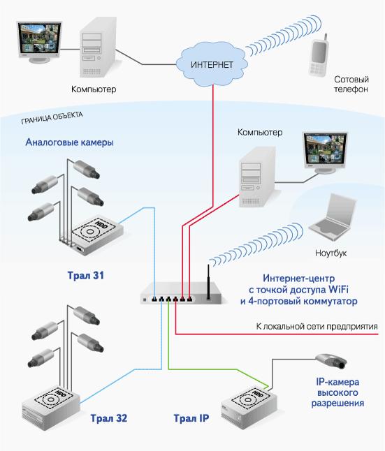 Как сделать самостоятельно видеонаблюдение в офисе через интернет