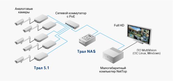 видеорегистратор или IP камеру
